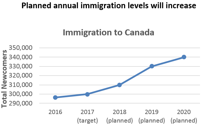 Kết quả hình ảnh cho how to immigration in Canada 2019